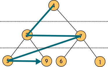 treebin_7nod_levels_trav2