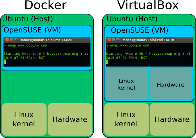 Docker tutorial | LinuxMeerkat